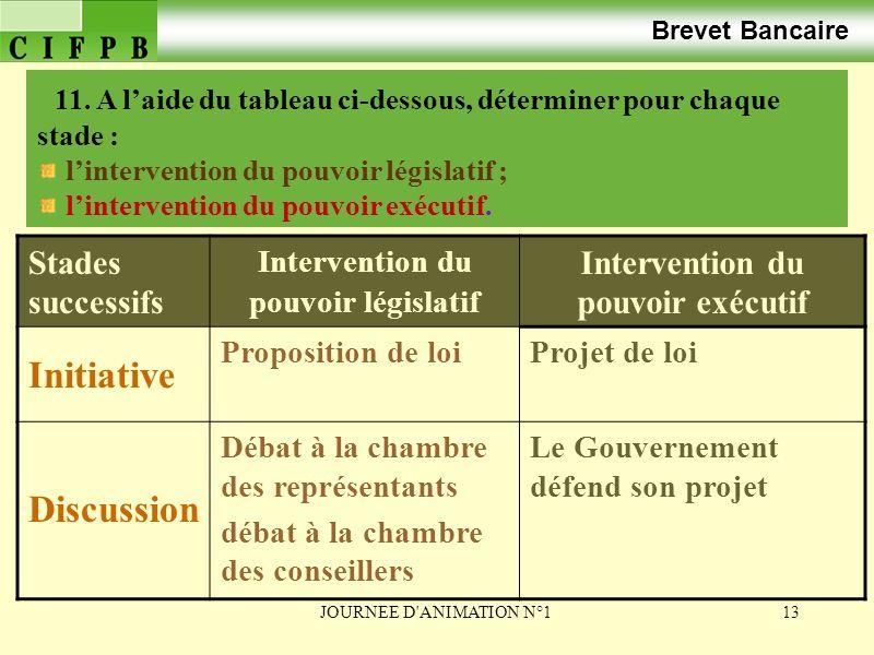 Intervention du pouvoir législatif Intervention du pouvoir exécutif