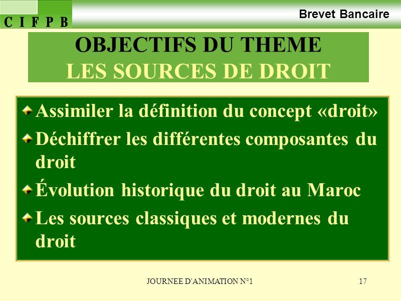 OBJECTIFS DU THEME LES SOURCES DE DROIT