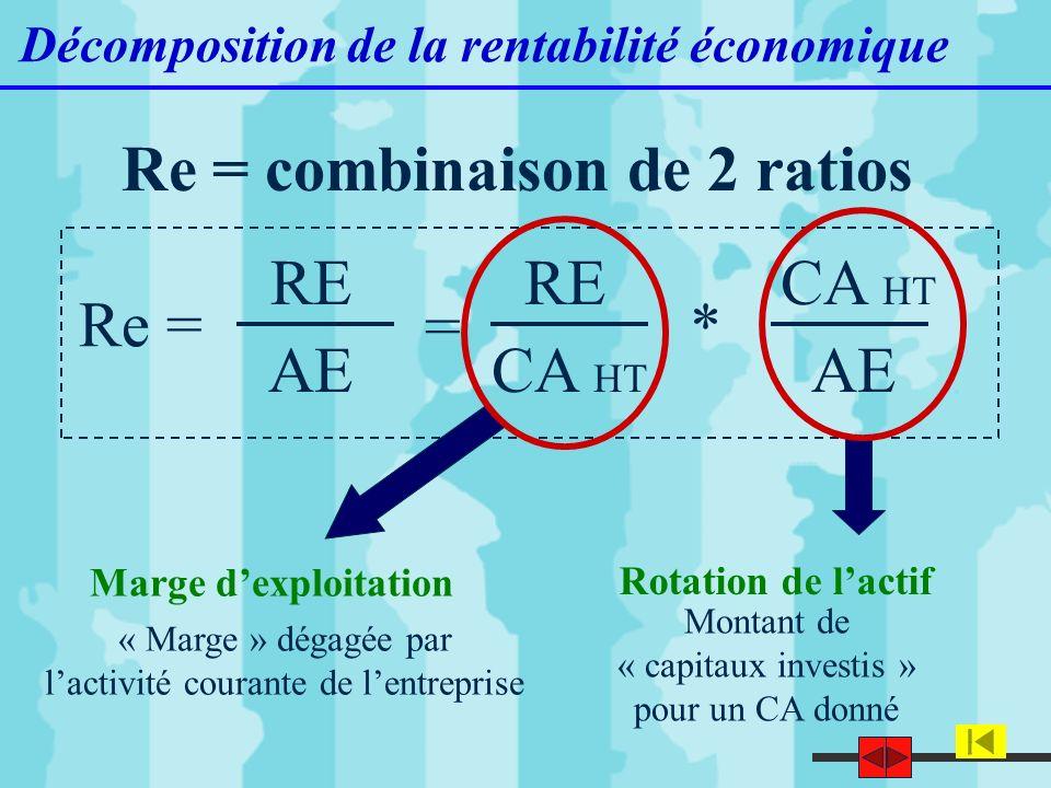 Re = combinaison de 2 ratios