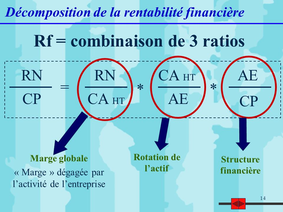 Rf = combinaison de 3 ratios