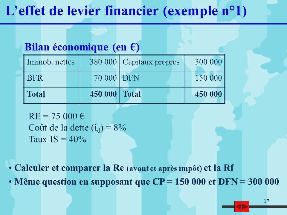L'effet de levier financier (exemple n°1)
