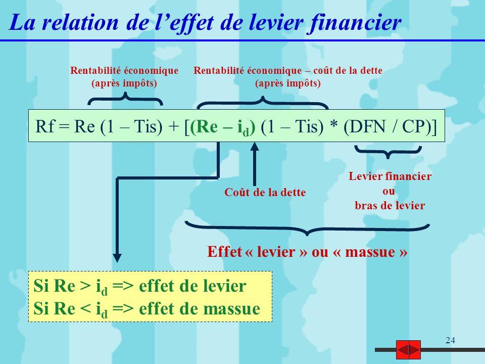 La relation de l'effet de levier financier
