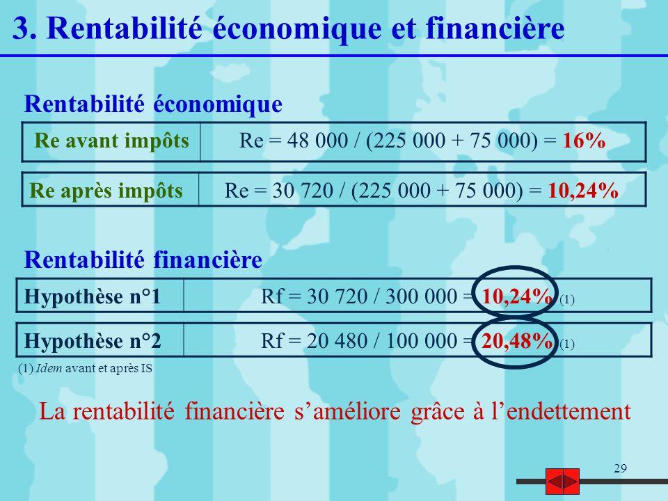 3. Rentabilité économique et financière