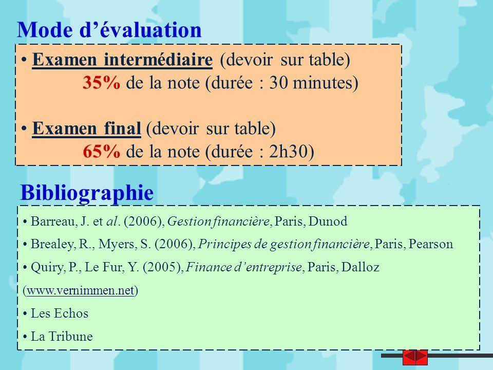 Mode d'évaluation Bibliographie