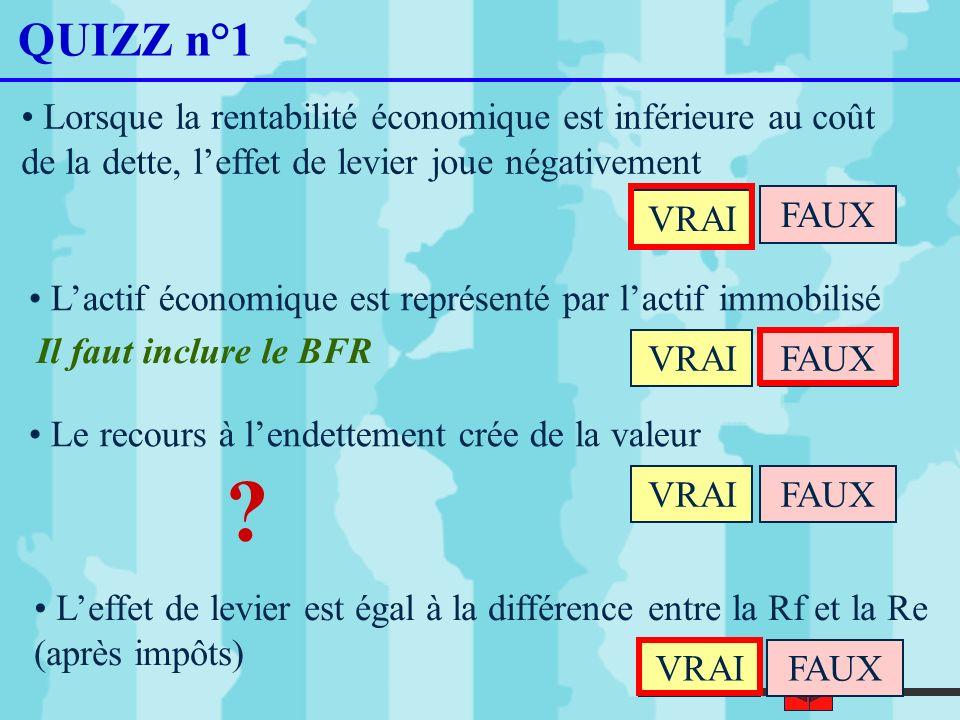 QUIZZ n°1 Lorsque la rentabilité économique est inférieure au coût de la dette, l'effet de levier joue négativement.