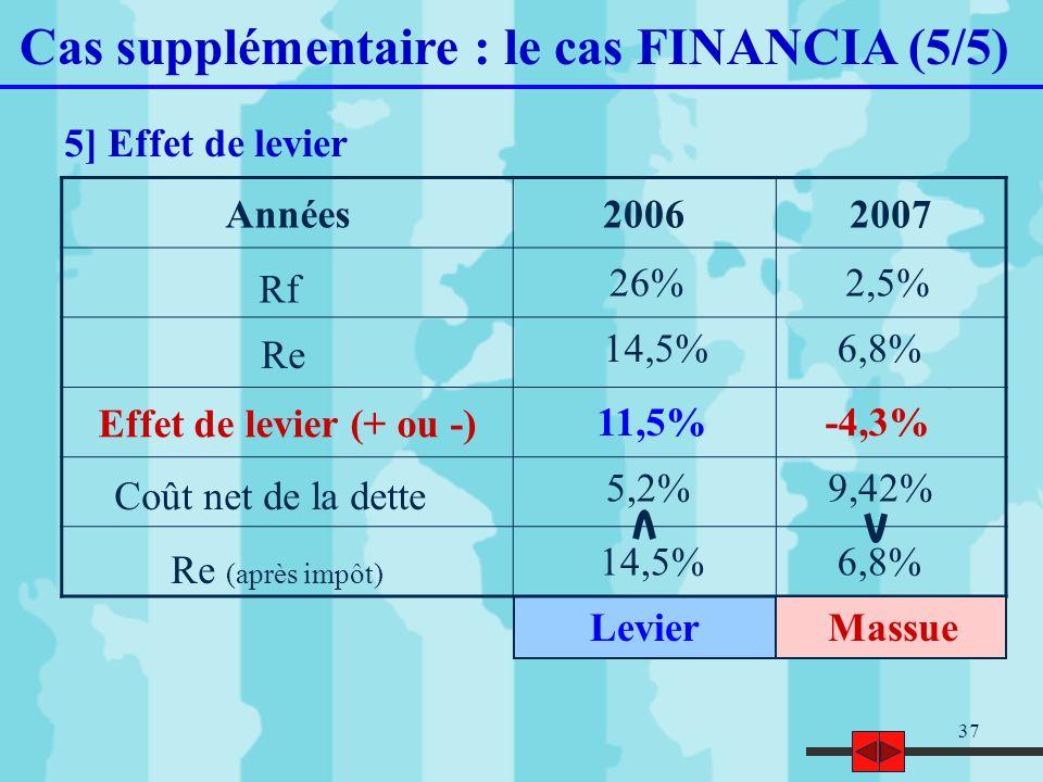 Cas supplémentaire : le cas FINANCIA (5/5)