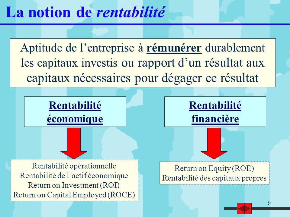Rentabilité économique Rentabilité financière