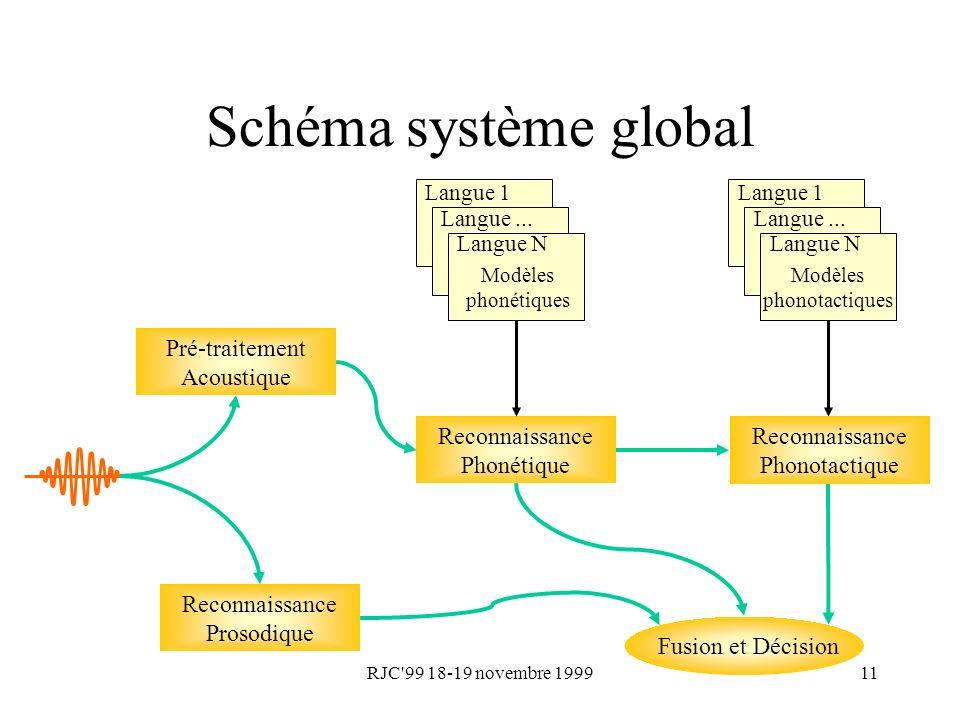 Schéma système global Pré-traitement Acoustique