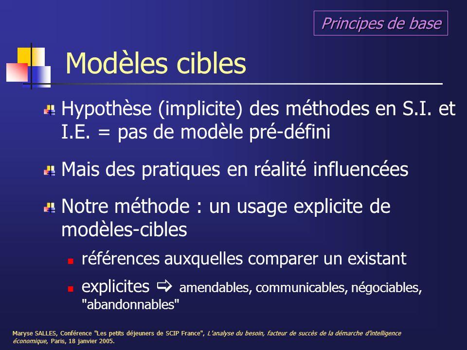 Principes de base Modèles cibles. Hypothèse (implicite) des méthodes en S.I. et I.E. = pas de modèle pré-défini.