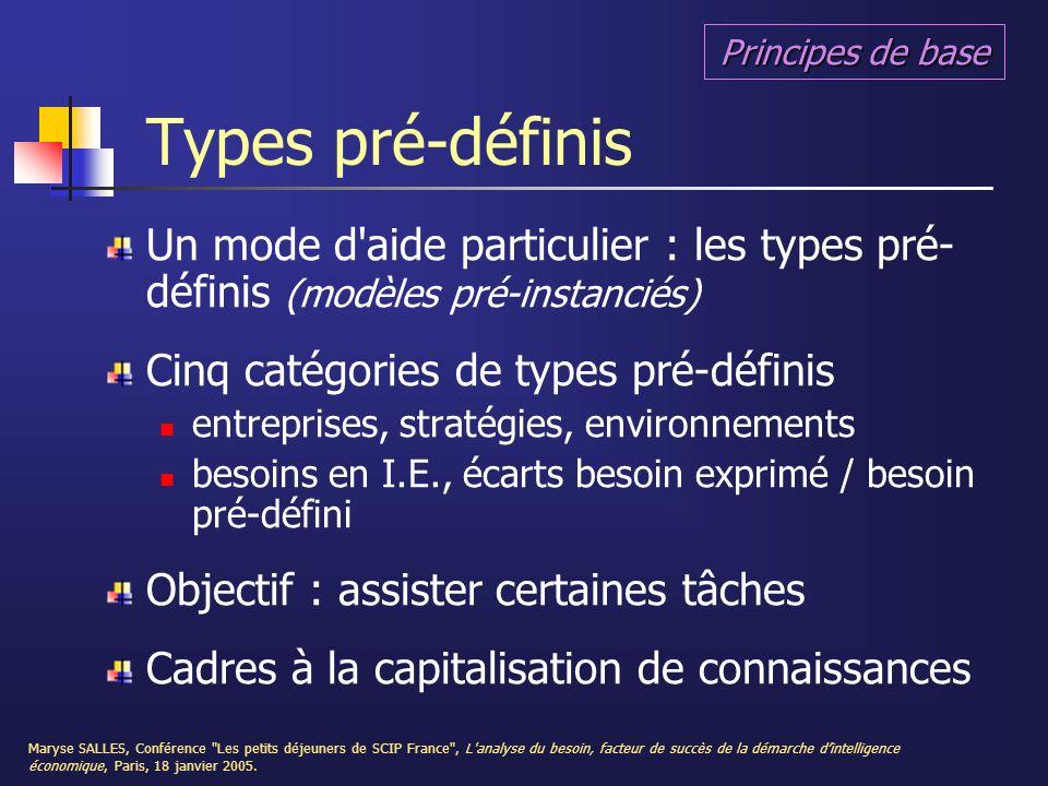 Principes de base Types pré-définis. Un mode d aide particulier : les types pré- définis (modèles pré-instanciés)