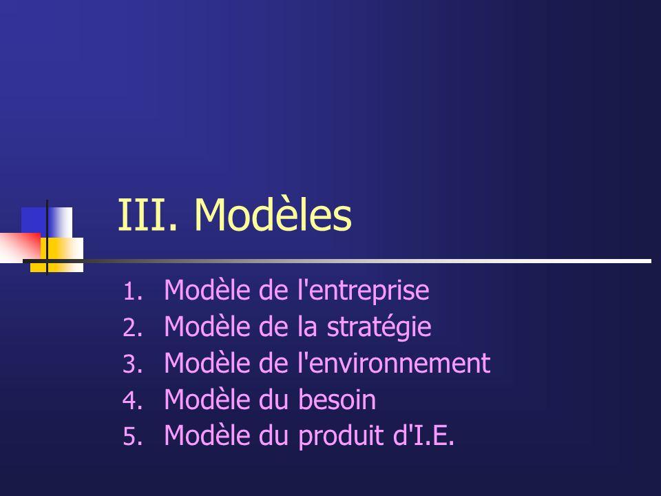 III. Modèles Modèle de l entreprise Modèle de la stratégie