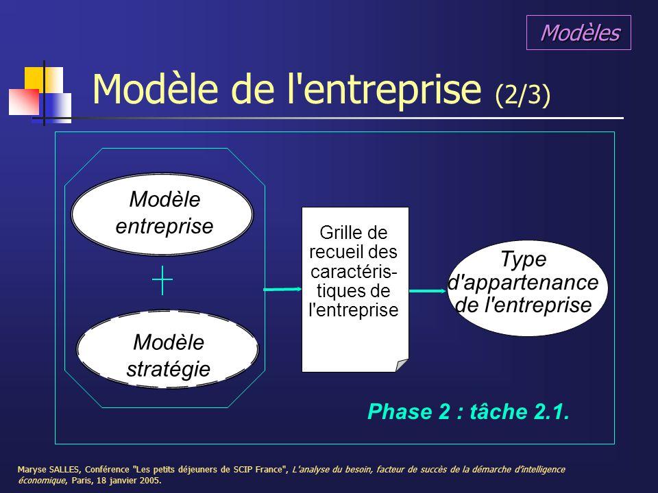 Modèle de l entreprise (2/3)