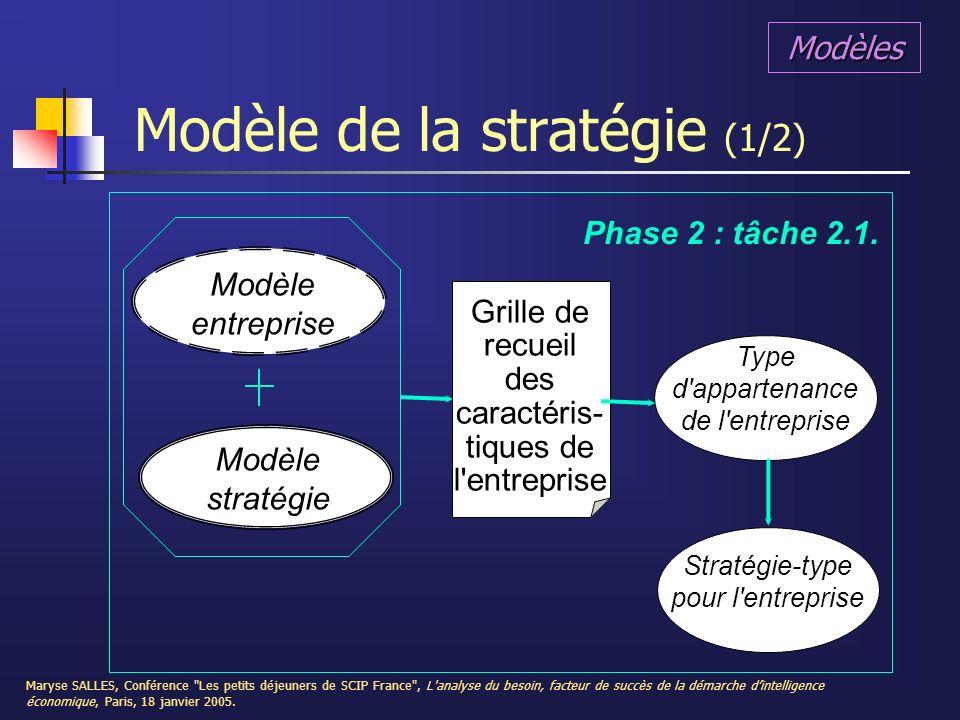 Modèle de la stratégie (1/2)