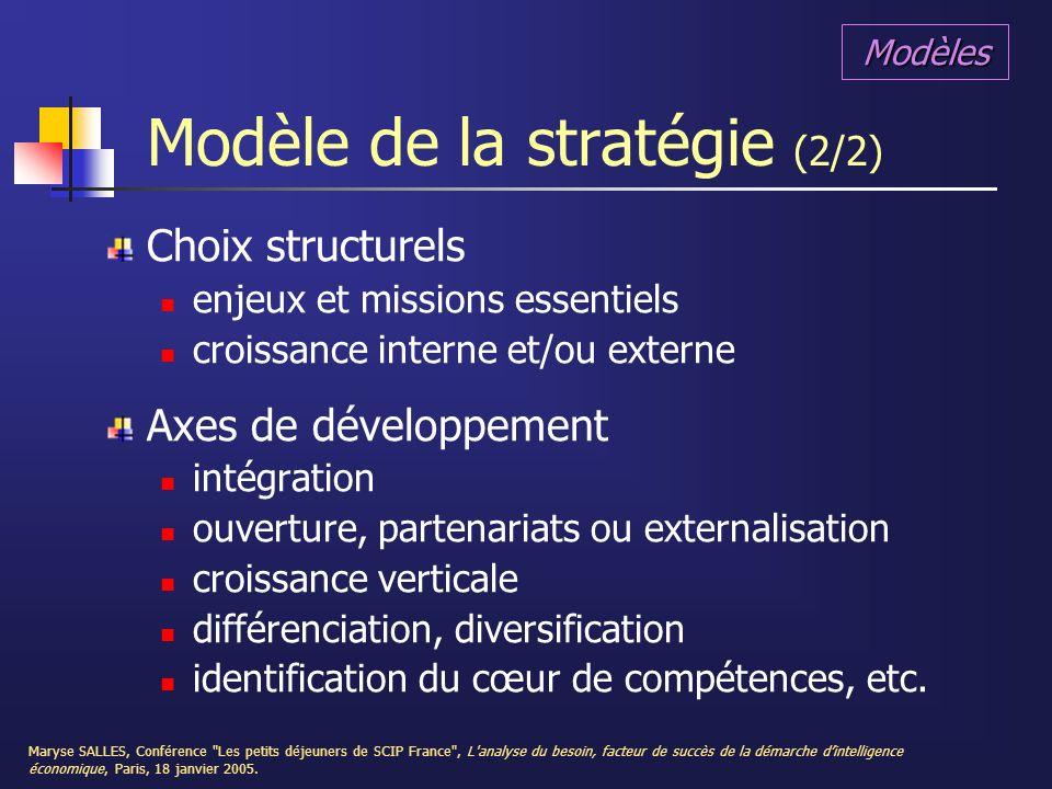 Modèle de la stratégie (2/2)