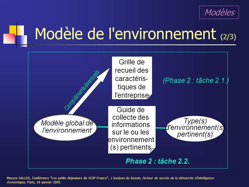 Modèle de l environnement (2/3)
