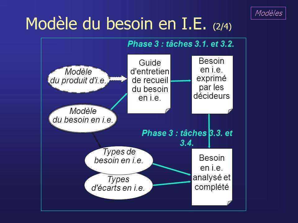 Modèle du besoin en I.E. (2/4)