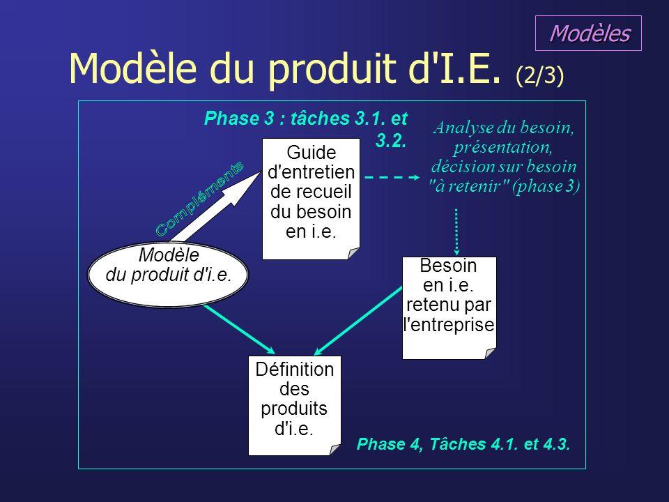 Modèle du produit d I.E. (2/3)