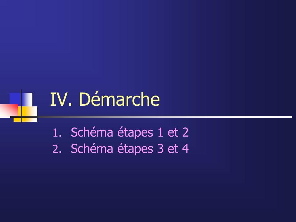 Schéma étapes 1 et 2 Schéma étapes 3 et 4