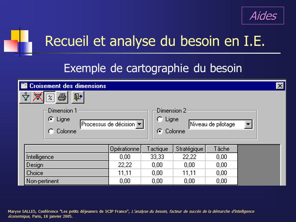 Recueil et analyse du besoin en I.E.