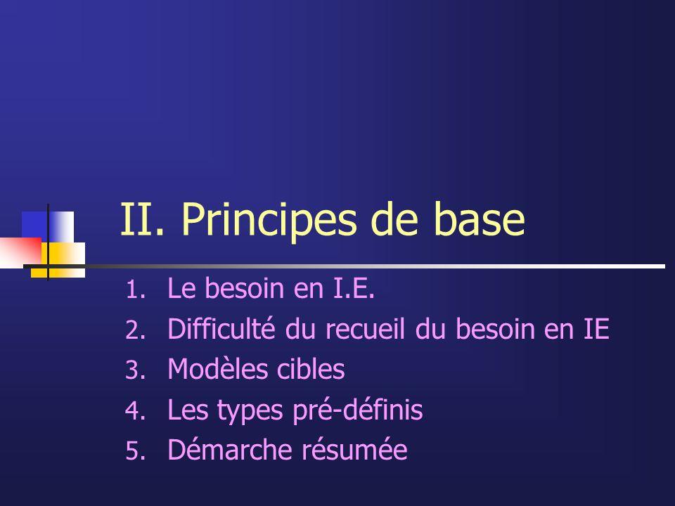 II. Principes de base Le besoin en I.E.