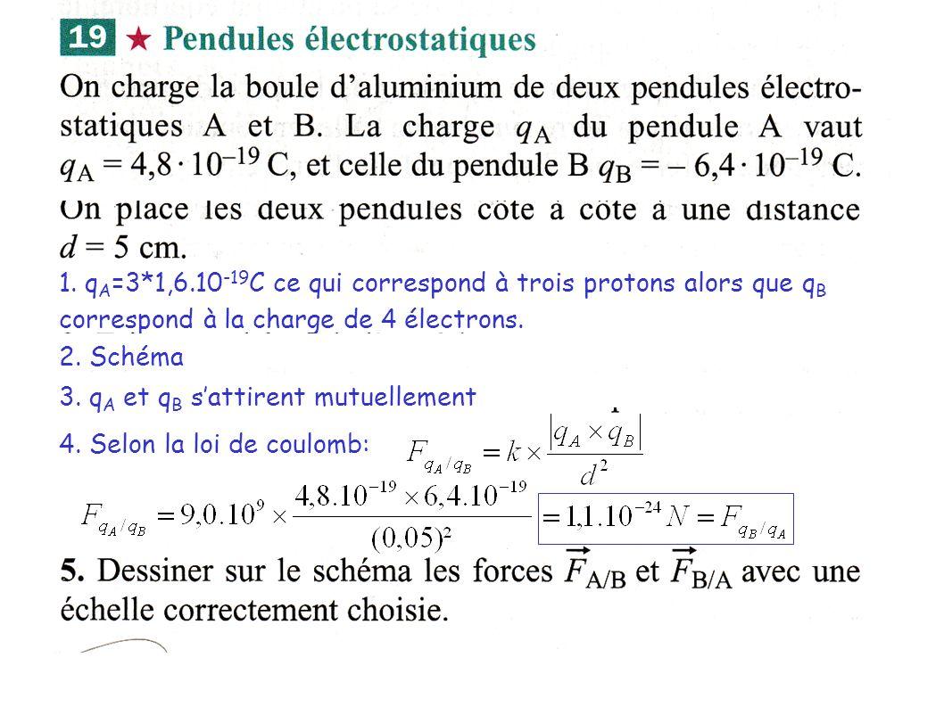 1. qA=3*1,6.10-19C ce qui correspond à trois protons alors que qB correspond à la charge de 4 électrons.