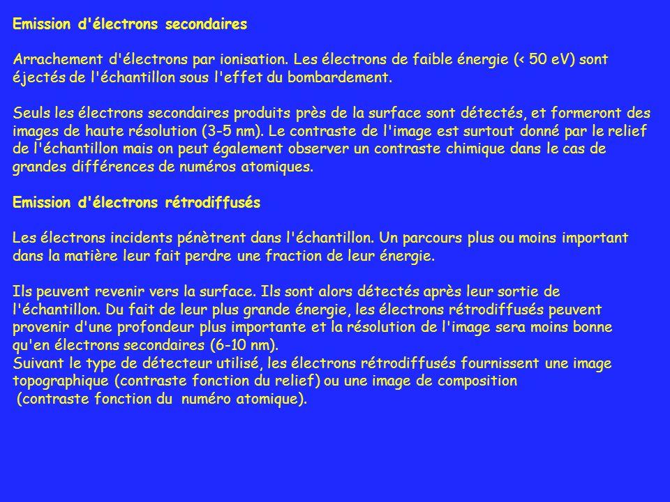 Emission d électrons secondaires