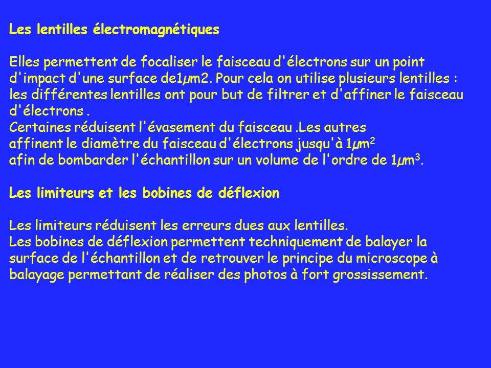 Les lentilles électromagnétiques
