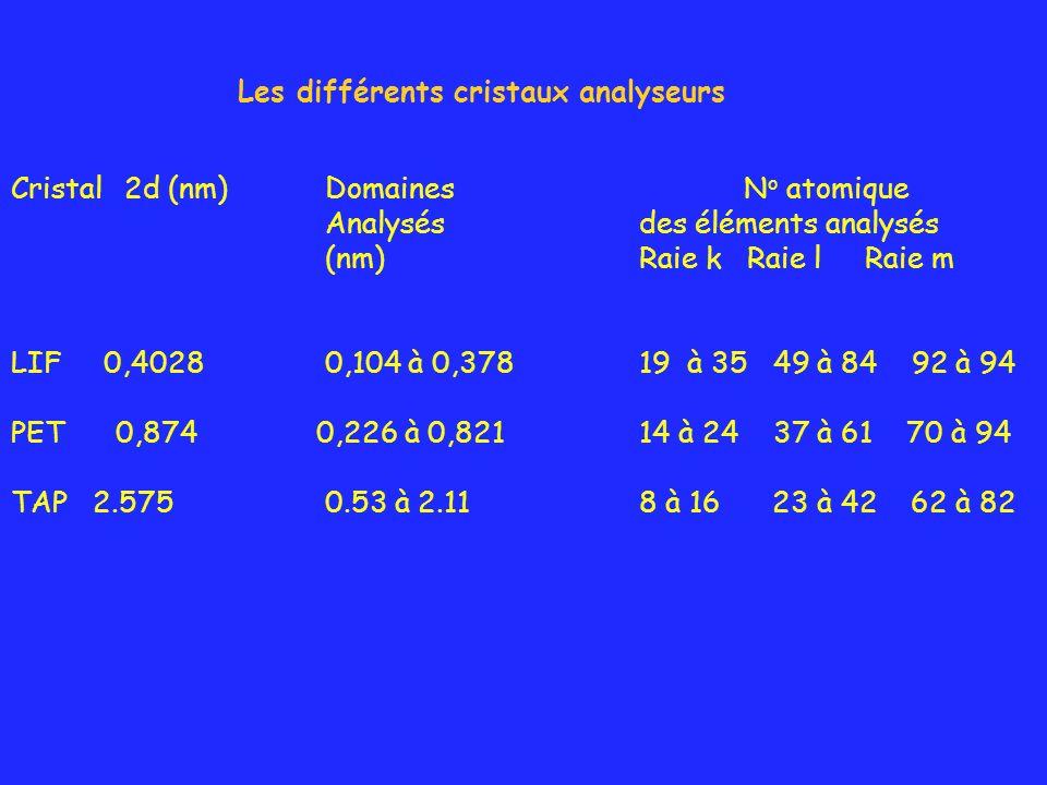 Les différents cristaux analyseurs