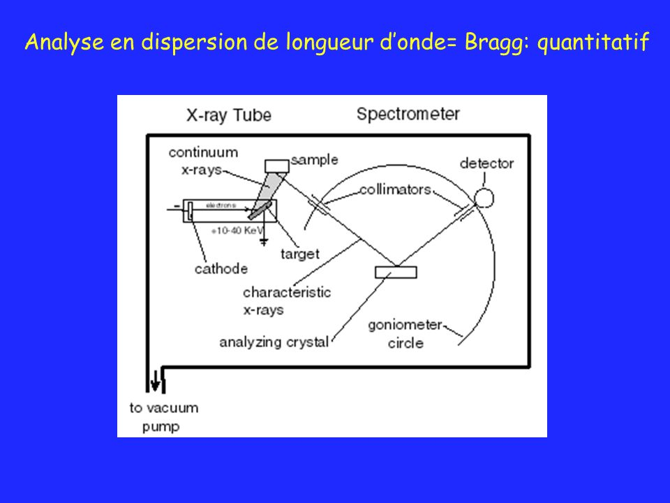 Analyse en dispersion de longueur d'onde= Bragg: quantitatif