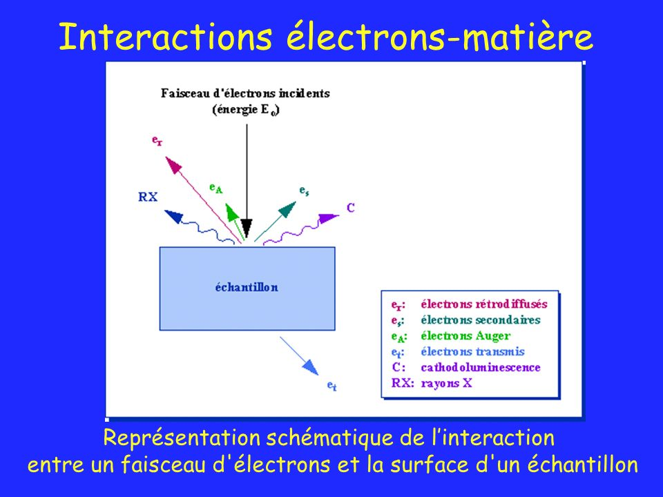 Interactions électrons-matière