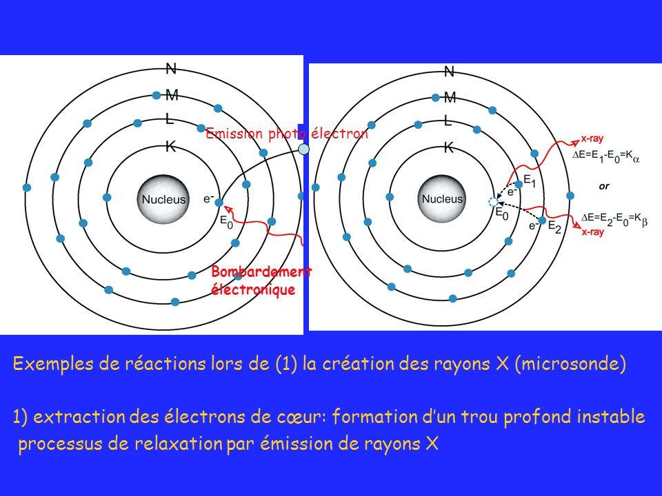 processus de relaxation par émission de rayons X