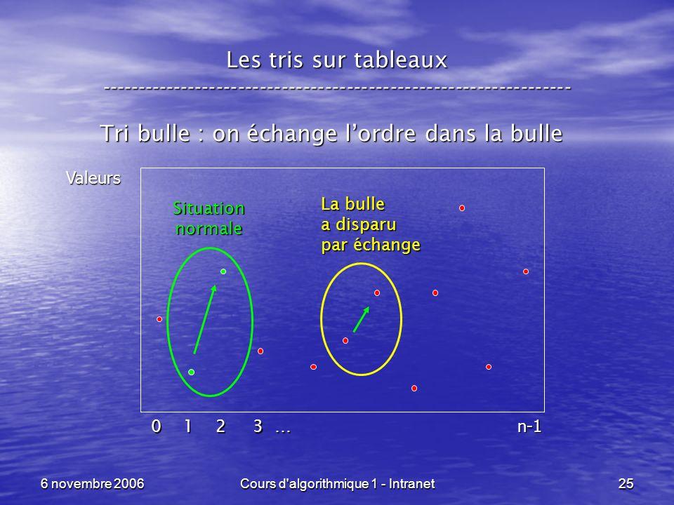 Tri bulle : on échange l'ordre dans la bulle