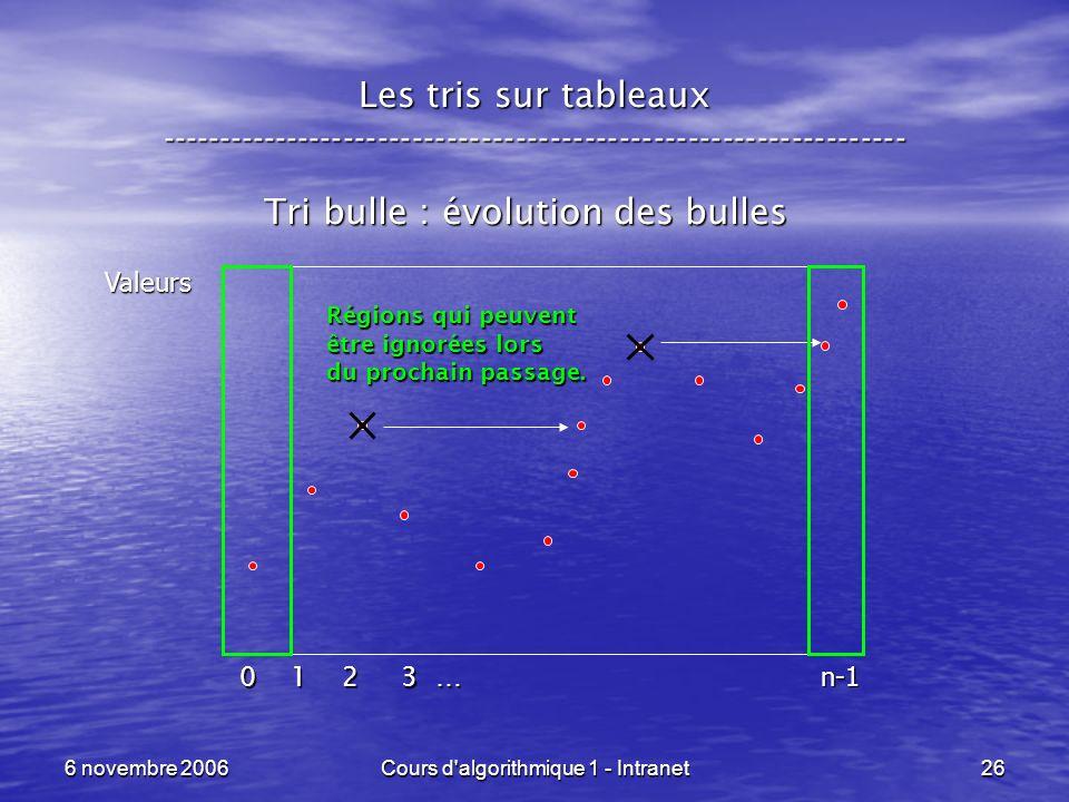 Tri bulle : évolution des bulles