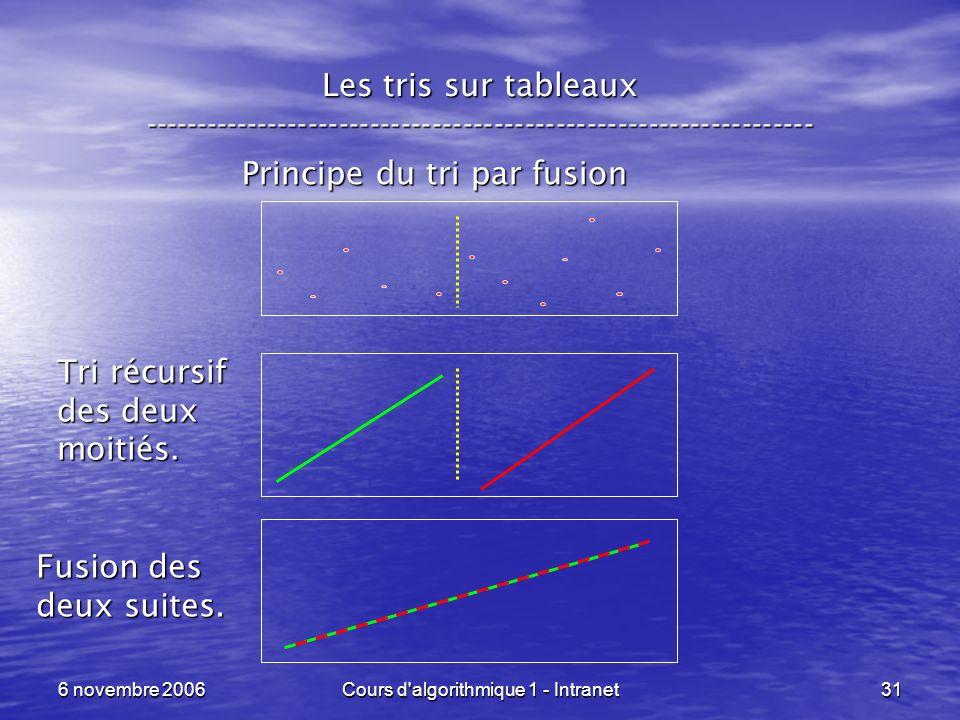 Principe du tri par fusion