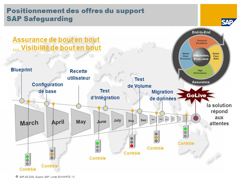 Positionnement des offres du support SAP Safeguarding