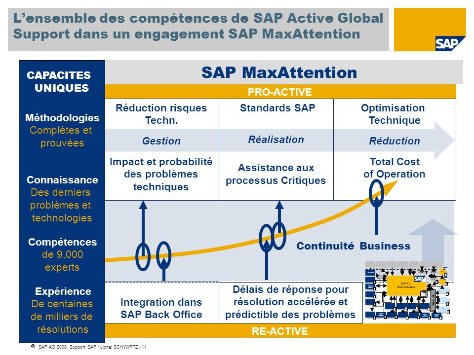 L'ensemble des compétences de SAP Active Global Support dans un engagement SAP MaxAttention