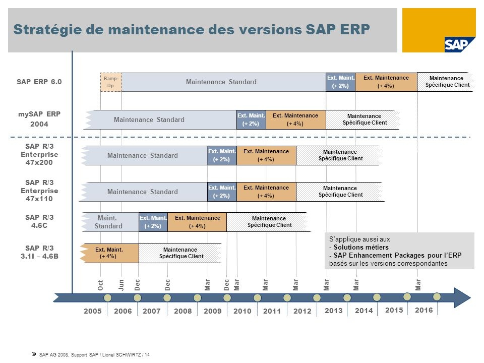 Stratégie de maintenance des versions SAP ERP