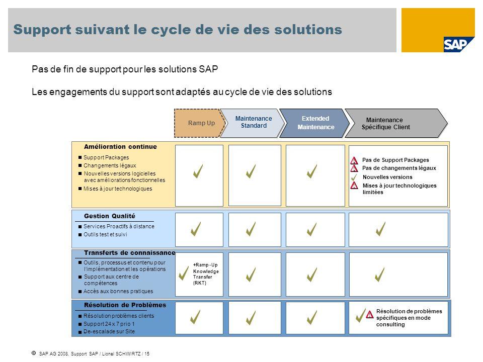 Support suivant le cycle de vie des solutions