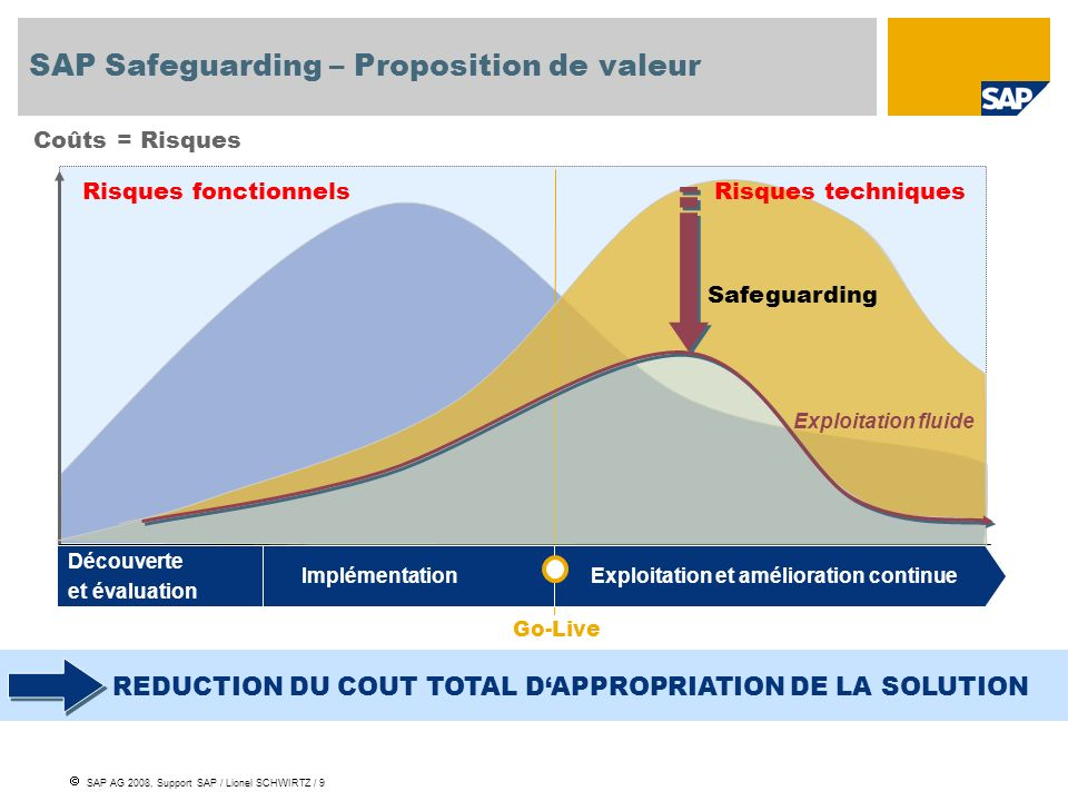 SAP Safeguarding – Proposition de valeur