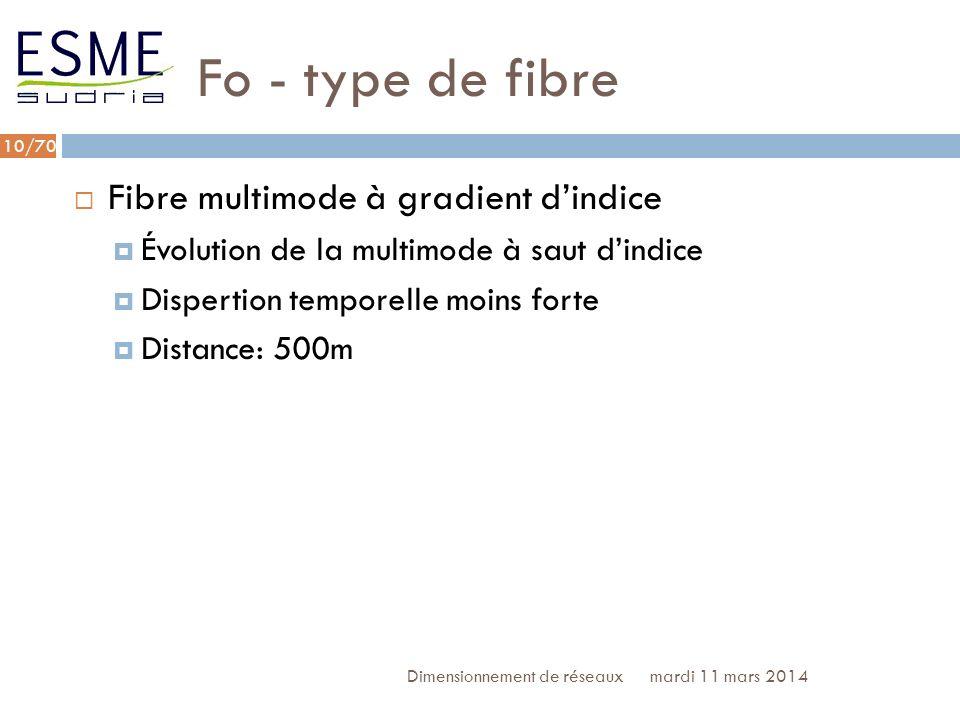 Fo - type de fibre Fibre multimode à gradient d'indice