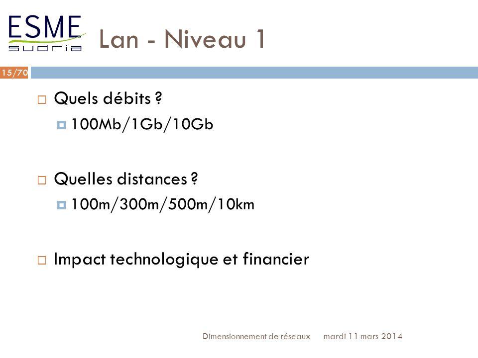 Lan - Niveau 1 Quels débits Quelles distances
