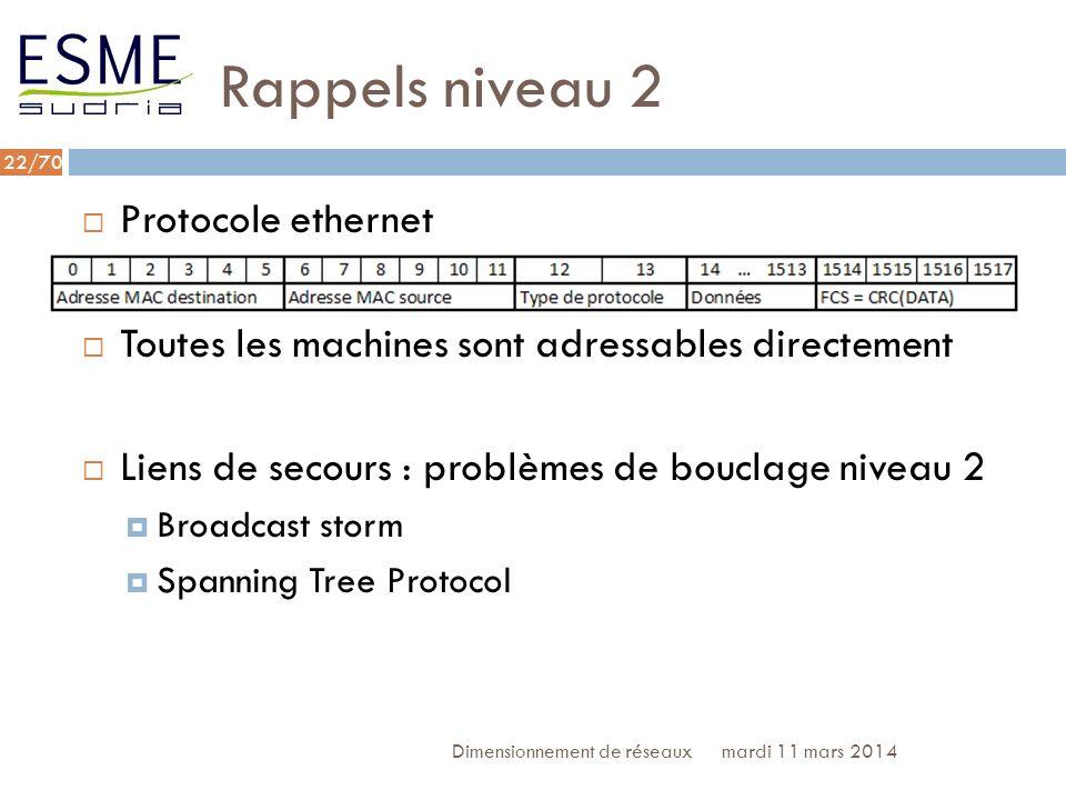 Rappels niveau 2 Protocole ethernet