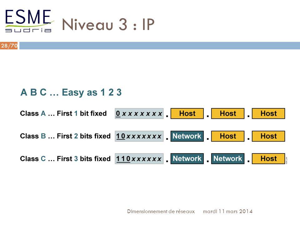 Niveau 3 : IP Dimensionnement de réseaux lundi 27 mars 2017