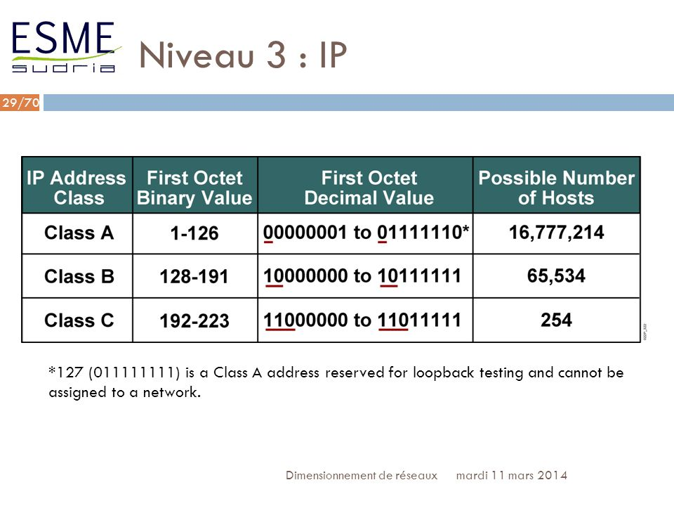 Niveau 3 : IP*127 (011111111) is a Class A address reserved for loopback testing and cannot be assigned to a network.