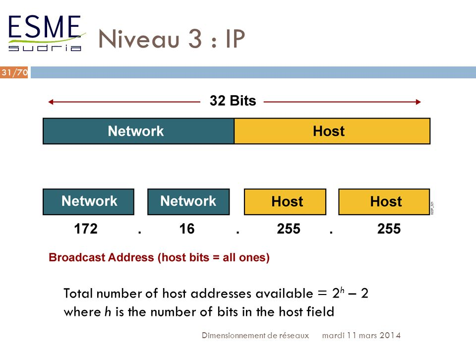 Niveau 3 : IP Total number of host addresses available = 2h – 2