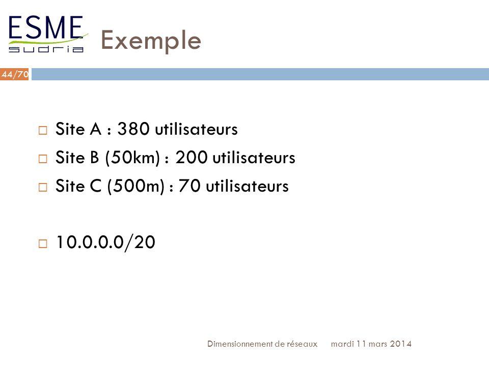 Exemple Site A : 380 utilisateurs Site B (50km) : 200 utilisateurs
