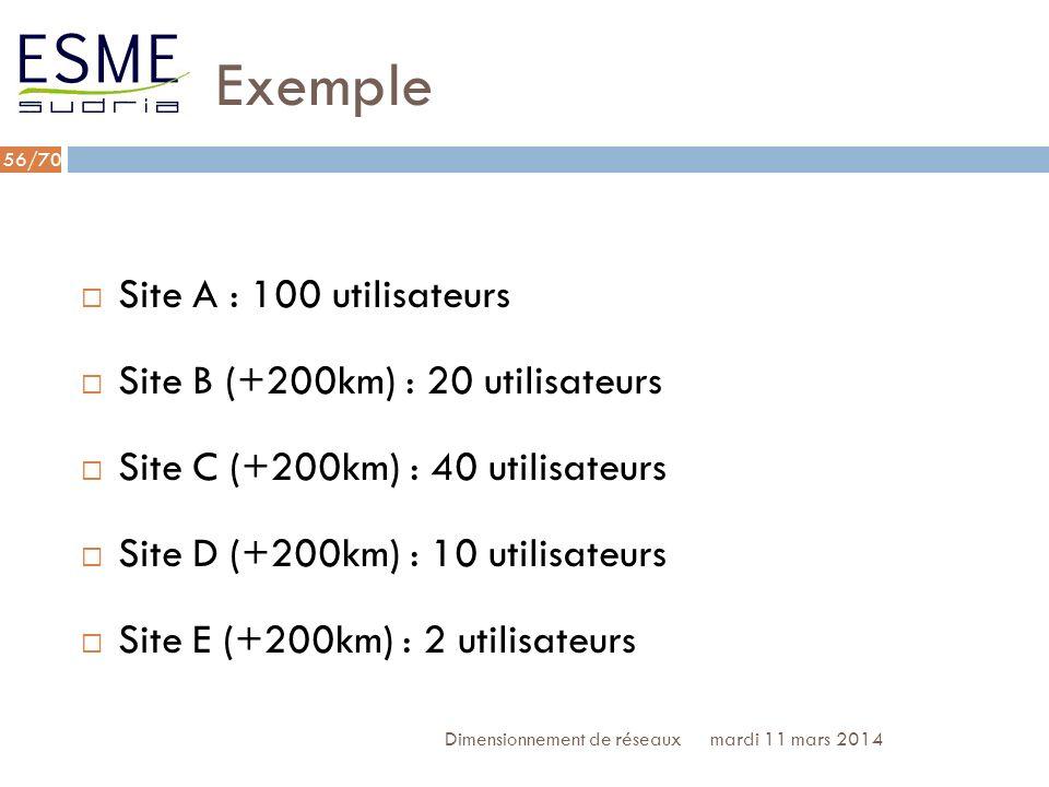 Exemple Site A : 100 utilisateurs Site B (+200km) : 20 utilisateurs