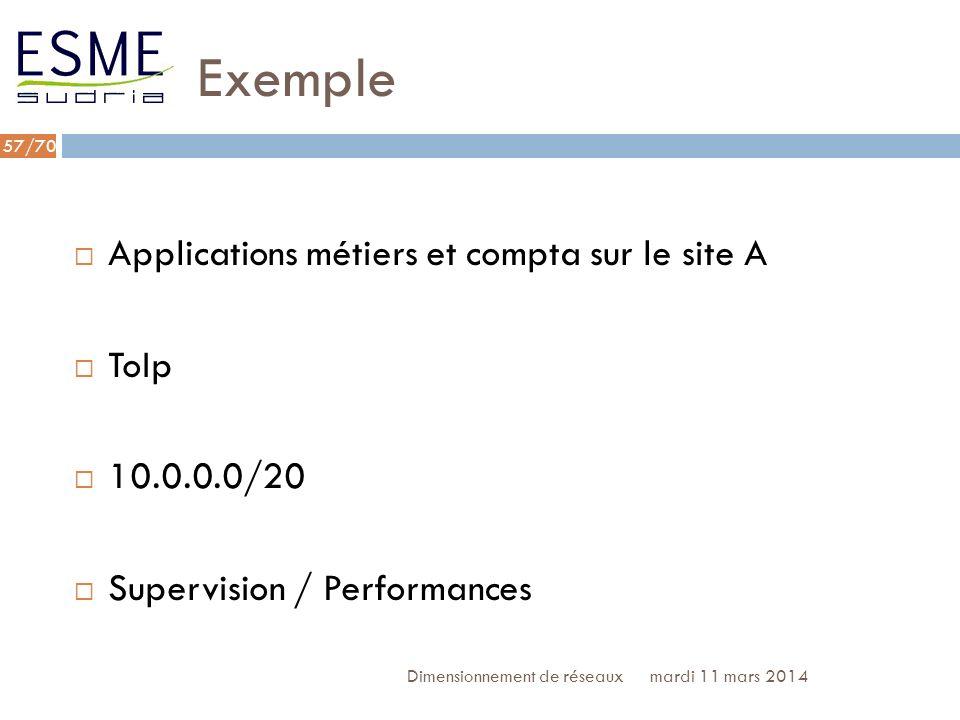 Exemple Applications métiers et compta sur le site A ToIp 10.0.0.0/20