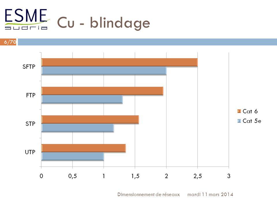 Cu - blindage Dimensionnement de réseaux lundi 27 mars 2017