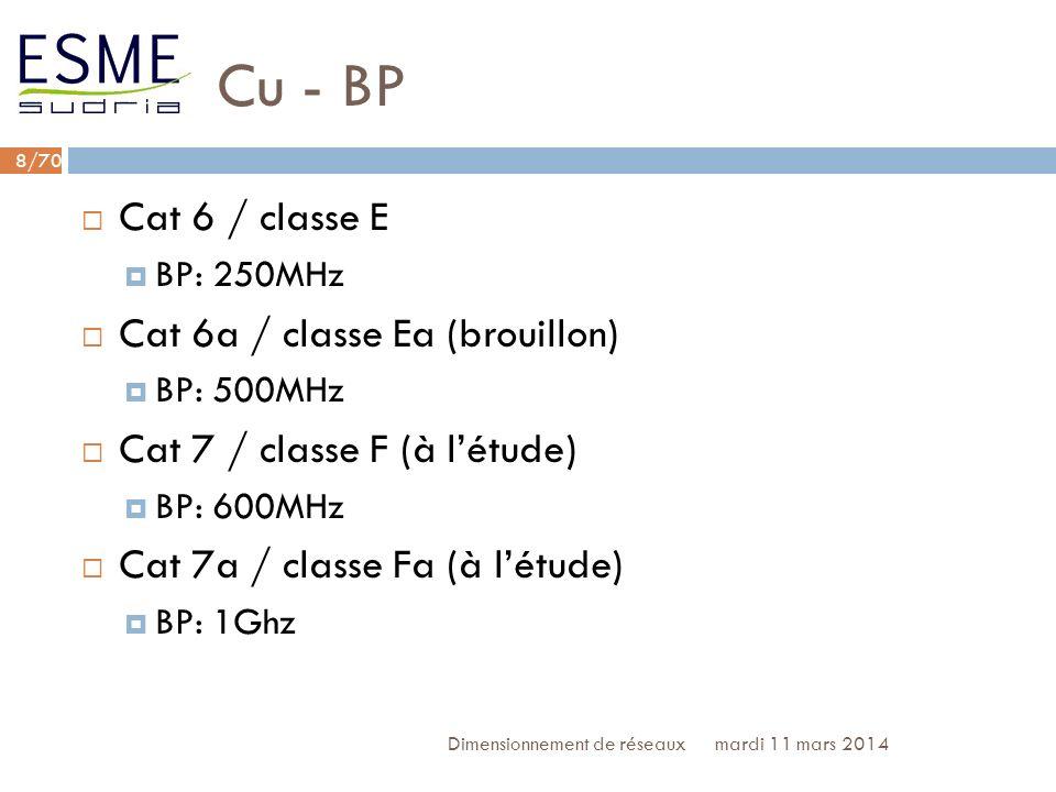 Cu - BP Cat 6 / classe E Cat 6a / classe Ea (brouillon)